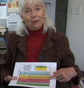 Barbara George shows California needs no nuclear power.  EON photo by Mary Beth Brangan.