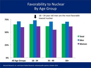 Young people overwhelmingly favor Democrats because of environment issues. Attitudes towards nuclear indicates a general favorability of all age groups, but males aged 18-34 have the highest approval at 73%. NEI